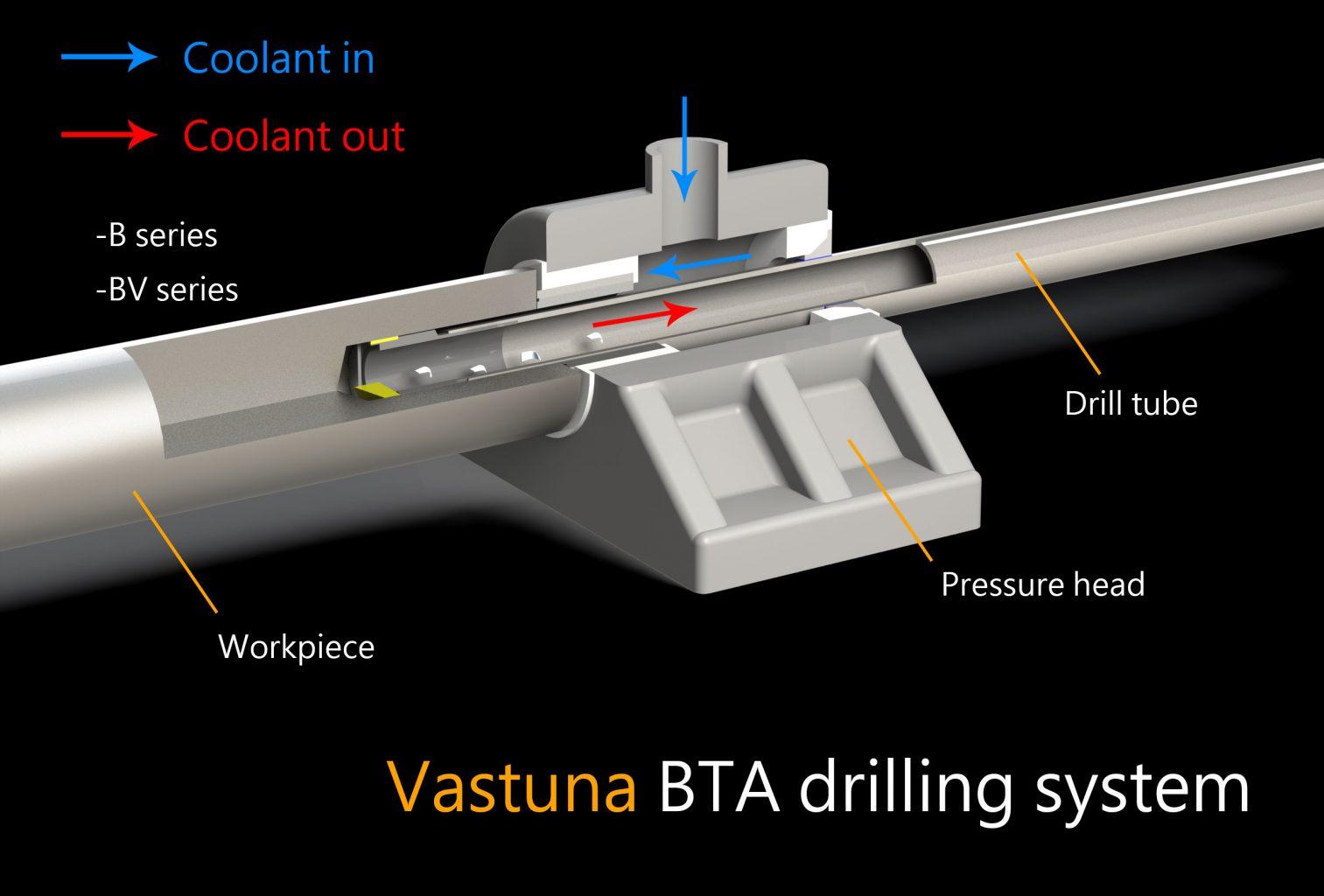 bta drilling system