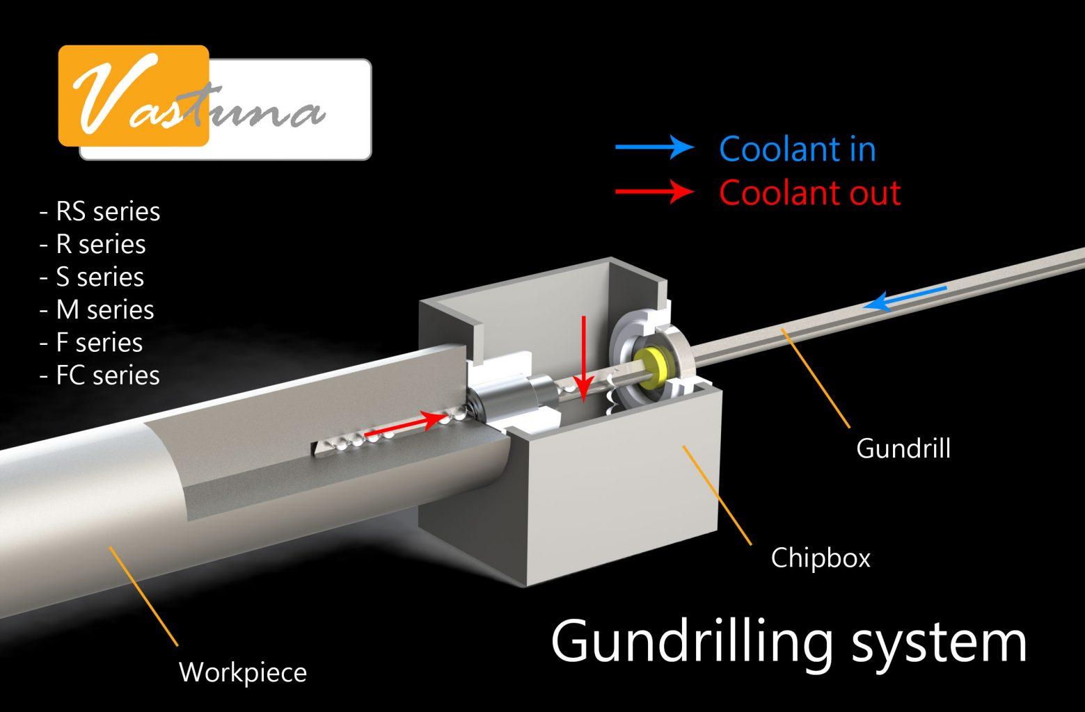 gundrilling system